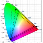 Цветовой охват телевизора