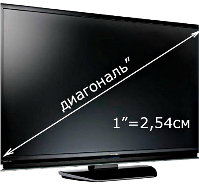 измерение диагонали телевизора