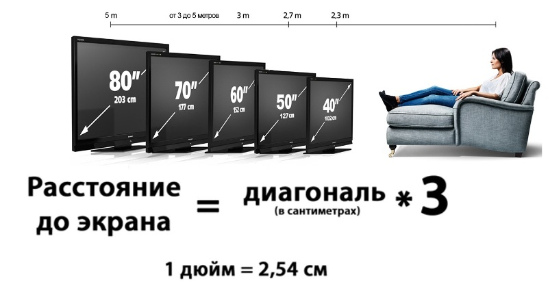 Расстояние до экрана в зависимости от размеров телевизора