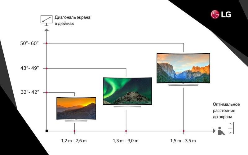 расстояние до телевизора зависит от размера экрана