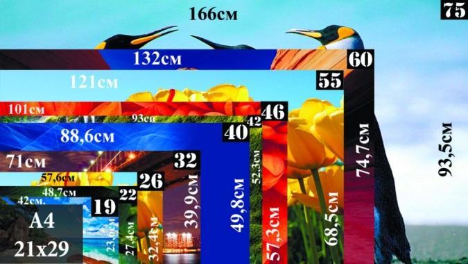 диагонали телевизора в дюймах и сантиметрах