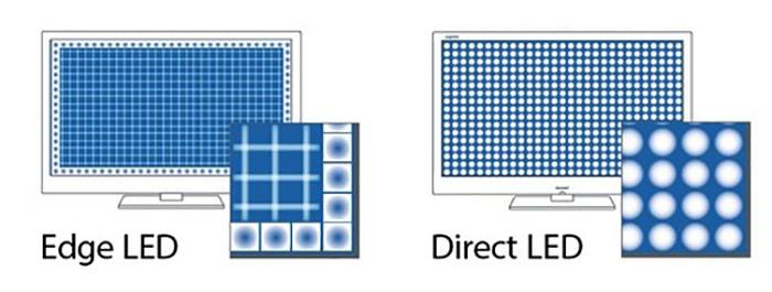 edge led и direct led подсветки