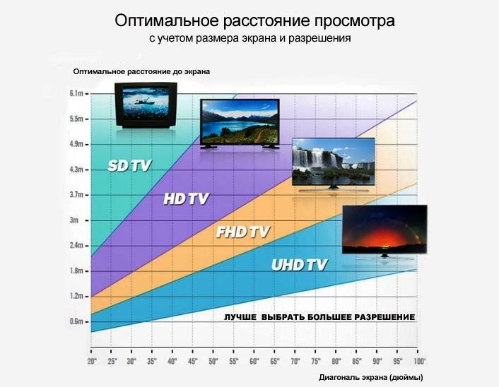 расстояние до телевизора с учетом разрешения экрана