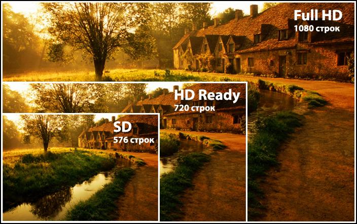 Положительные качества Full HD