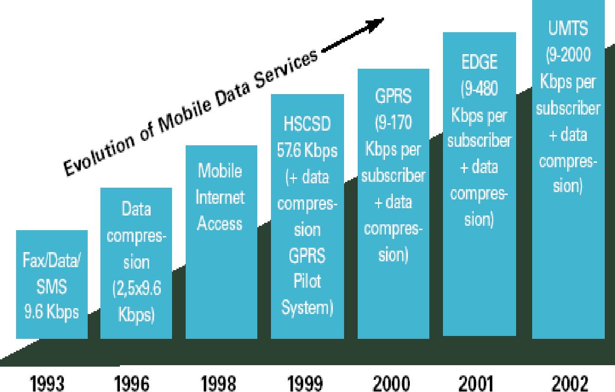 Эволюция способа передачи мобильных данных