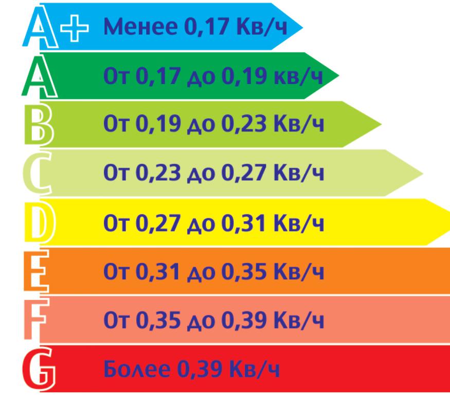 Типы энергопотребления