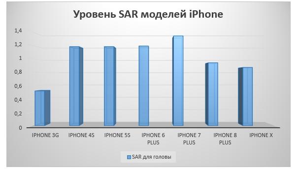Уровень SAR в Эпл