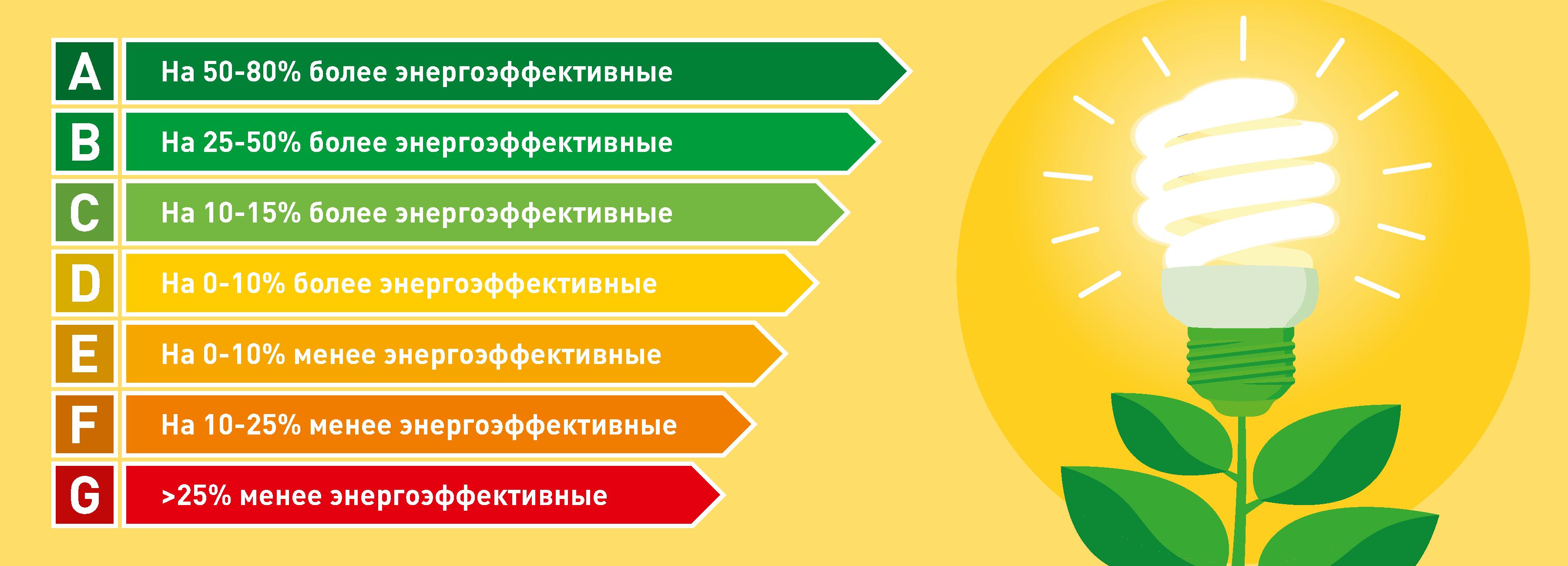 Сколько электричества потребляется в месяц