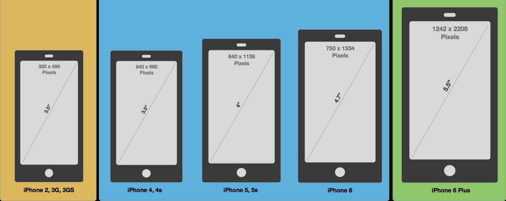 Разрешения смартфонов Apple